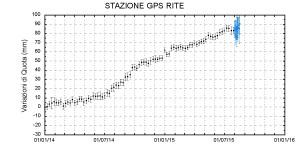Grafico di innalzamento del terreno rilevato da gennaio 2014 ad agosto 2015