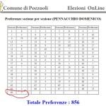 Preferenze Pennacchio