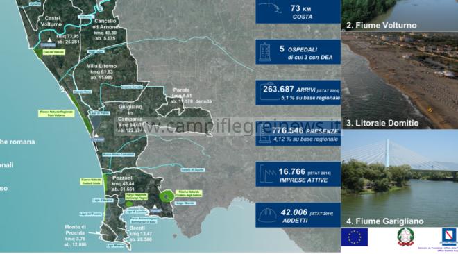 Martedì la presentazione del Masterplan del litorale Flegreo-Domizio